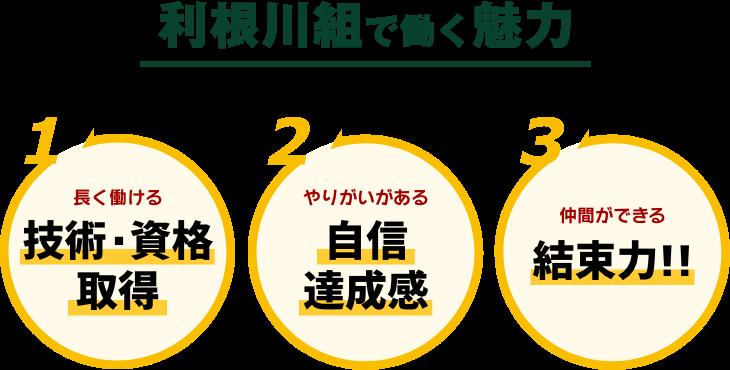 利根川組で働く魅力。1)長く働ける。技術・資格取得。2)やりがいがある。自信・達成感。3)仲間ができる。結束力!
